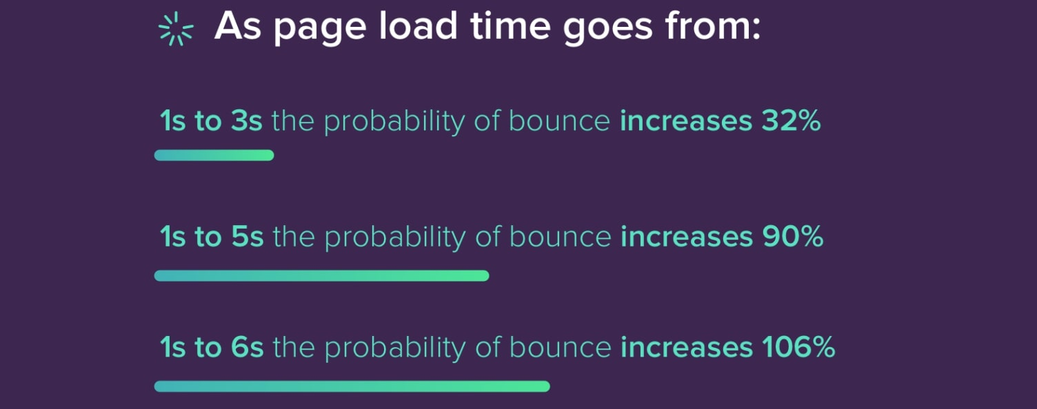 Website Speed Statistics 2021: (Conversions, Load Times, CTR + More!)